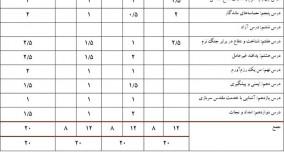 بارم بندی امتحانات نهایی دوازدهم تجربی انسانی ریاضی پی سی کنکور