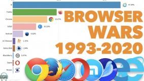 مقایسه پر استفاده ترین مرورگرهای دنیای وب