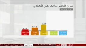 چند عدد و رقم درباره بورس تهران