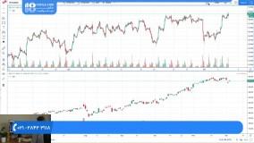 آموزش مقدماتی ورود به بازار بورس و نکات کاربردی ( تحلیل تکنیکال )