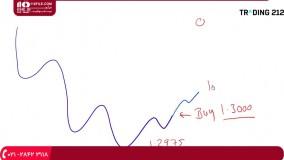 آموزش تحلیل تکنیکال - تکنیک راه منظمی برای انجام معاملات