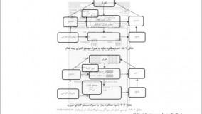 کتاب تحلیل و طراحی میلگرها و جداگر های لرزه ای از احمد سپهری