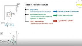 بررسی عملکرد Throttle Valveها یا شیرهای گلویی